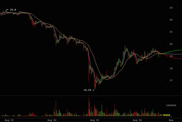 LTC-Chart-630x421