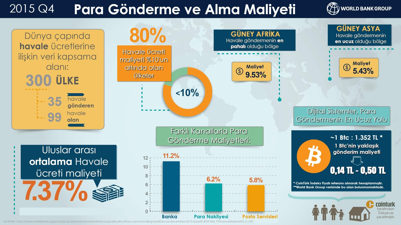 para gönderme infografik
