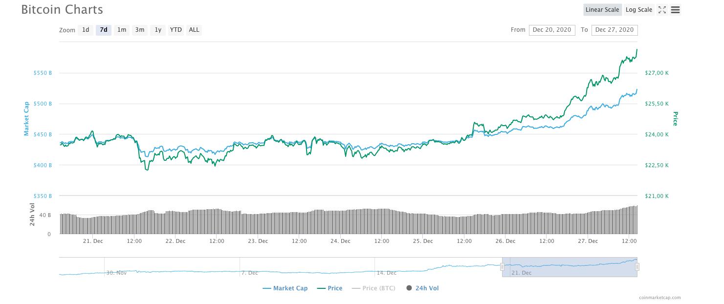 bitcoin fiyatı yükseliş