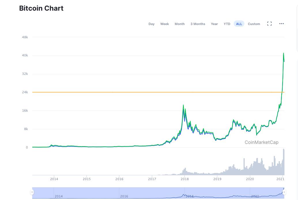 Bitcoin yıllara göre fiyat grafiği