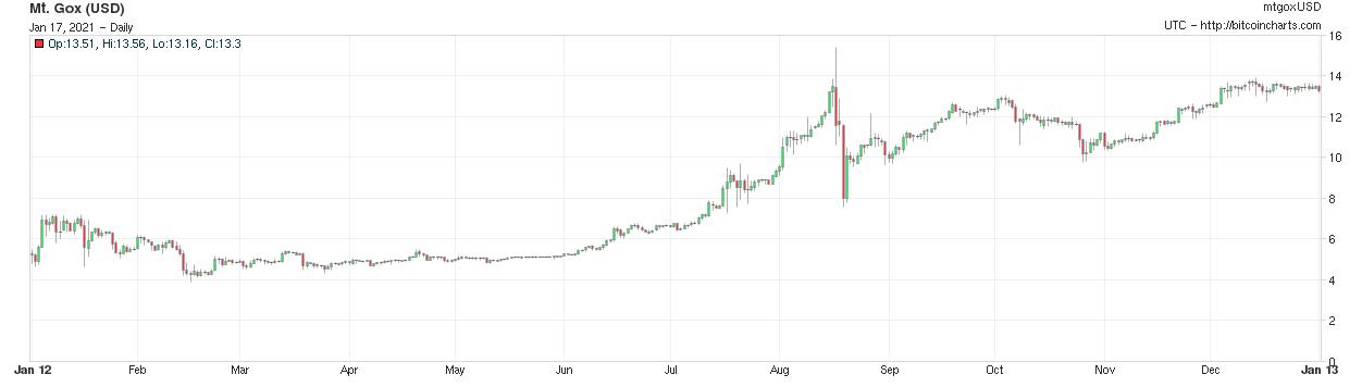 2012 bitcoin fiyatı